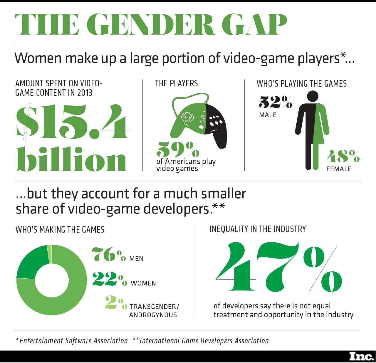 Gender Equality Sells: Women in the Games Industry – USC